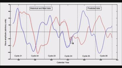 More Global Temperature Manipulation Data to Hide Mini Ice Age Onset (383)